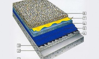 Inverted waterproofing (2 layers)